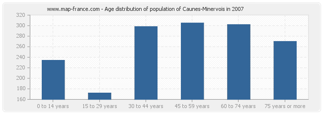Age distribution of population of Caunes-Minervois in 2007