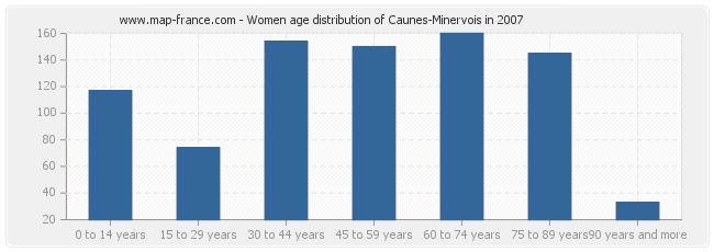 Women age distribution of Caunes-Minervois in 2007