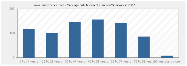Men age distribution of Caunes-Minervois in 2007