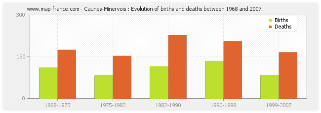 Caunes-Minervois : Evolution of births and deaths between 1968 and 2007