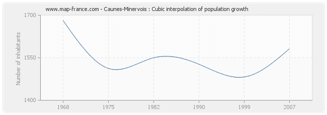 Caunes-Minervois : Cubic interpolation of population growth
