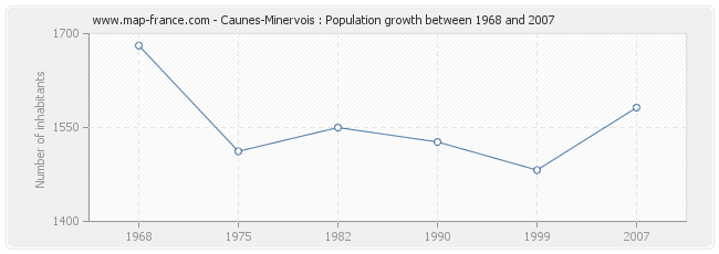 Population Caunes-Minervois