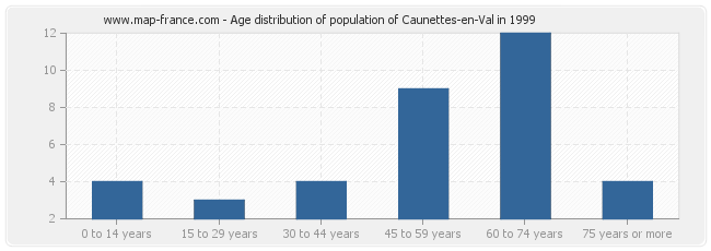 Age distribution of population of Caunettes-en-Val in 1999