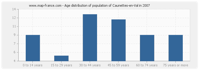 Age distribution of population of Caunettes-en-Val in 2007