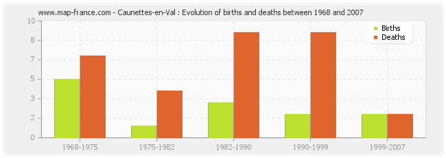 Caunettes-en-Val : Evolution of births and deaths between 1968 and 2007