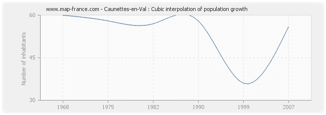 Caunettes-en-Val : Cubic interpolation of population growth