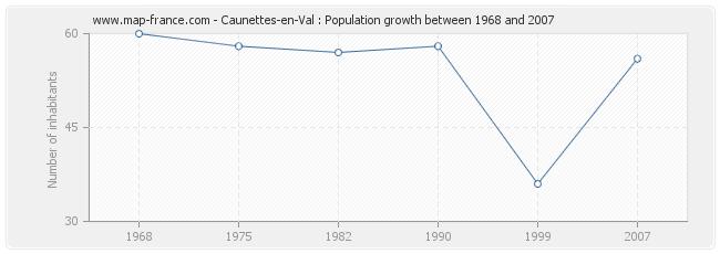 Population Caunettes-en-Val