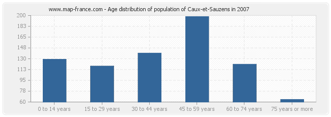 Age distribution of population of Caux-et-Sauzens in 2007