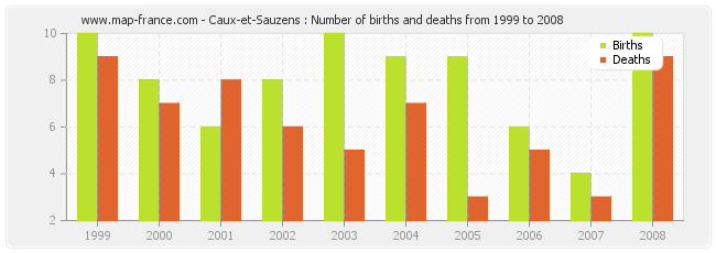 Caux-et-Sauzens : Number of births and deaths from 1999 to 2008