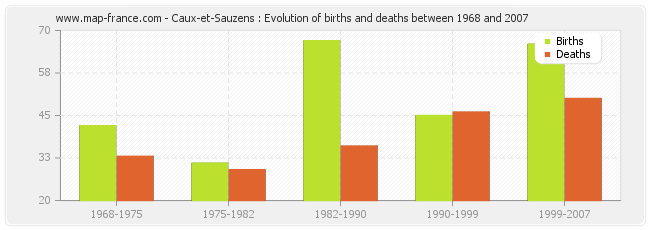 Caux-et-Sauzens : Evolution of births and deaths between 1968 and 2007