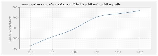 Caux-et-Sauzens : Cubic interpolation of population growth