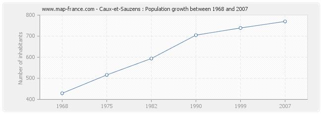 Population Caux-et-Sauzens