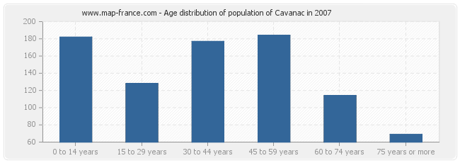 Age distribution of population of Cavanac in 2007