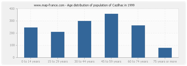 Age distribution of population of Cazilhac in 1999
