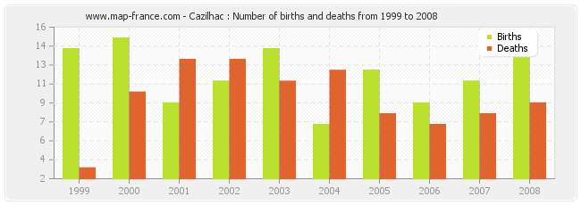 Cazilhac : Number of births and deaths from 1999 to 2008