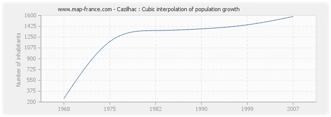 Cazilhac : Cubic interpolation of population growth