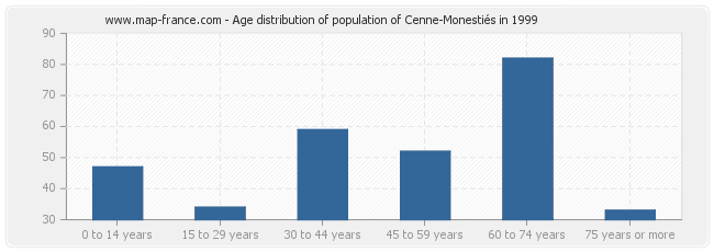 Age distribution of population of Cenne-Monestiés in 1999