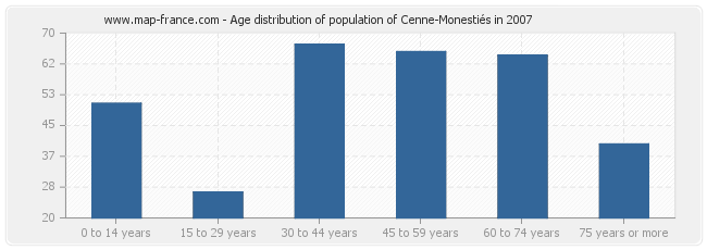 Age distribution of population of Cenne-Monestiés in 2007