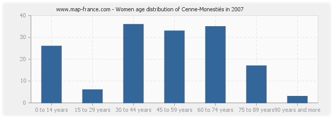 Women age distribution of Cenne-Monestiés in 2007