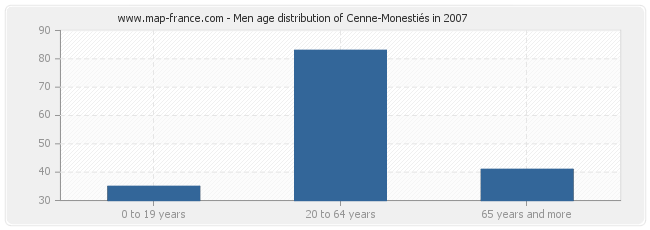 Men age distribution of Cenne-Monestiés in 2007