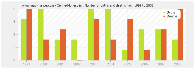 Cenne-Monestiés : Number of births and deaths from 1999 to 2008