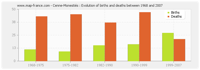 Cenne-Monestiés : Evolution of births and deaths between 1968 and 2007
