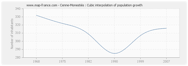 Cenne-Monestiés : Cubic interpolation of population growth