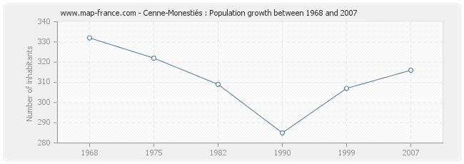 Population Cenne-Monestiés