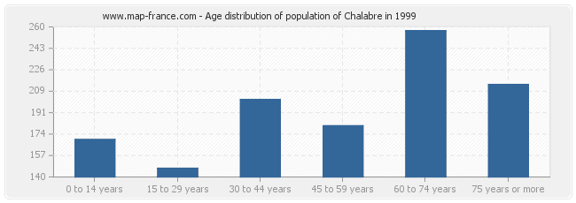 Age distribution of population of Chalabre in 1999