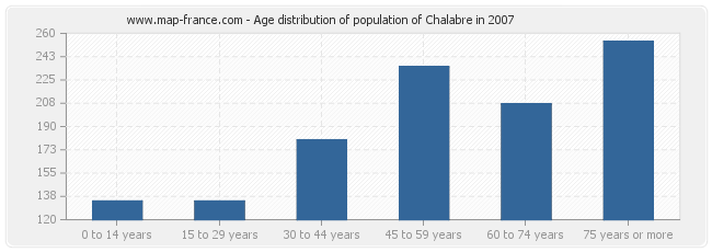 Age distribution of population of Chalabre in 2007