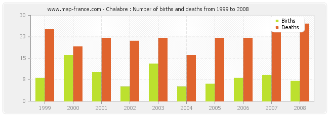 Chalabre : Number of births and deaths from 1999 to 2008