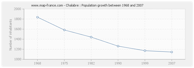 Population Chalabre