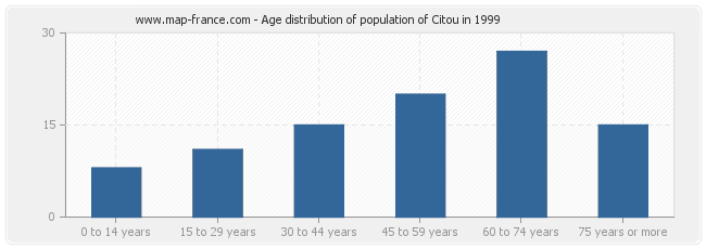 Age distribution of population of Citou in 1999