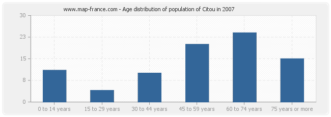 Age distribution of population of Citou in 2007