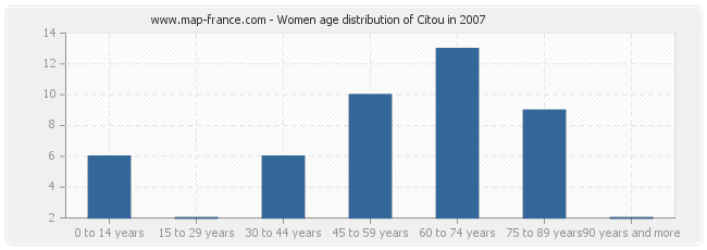 Women age distribution of Citou in 2007