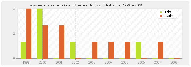 Citou : Number of births and deaths from 1999 to 2008