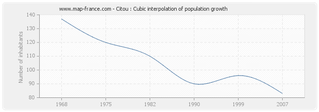 Citou : Cubic interpolation of population growth