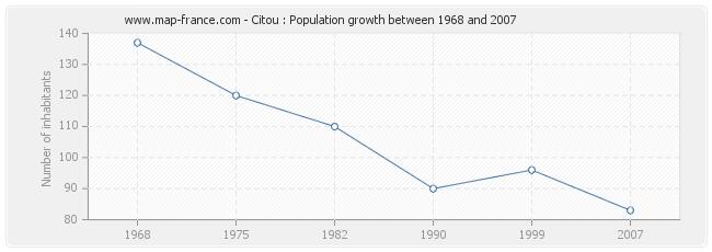Population Citou