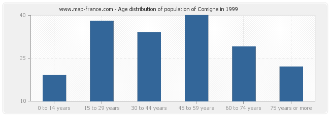 Age distribution of population of Comigne in 1999