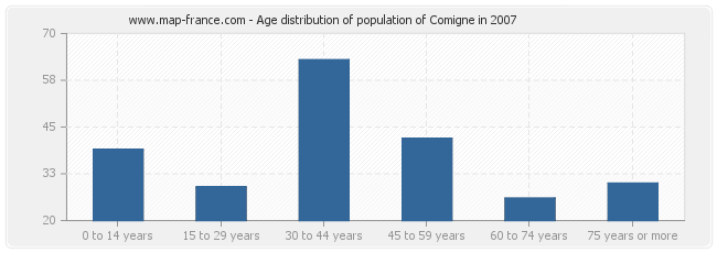 Age distribution of population of Comigne in 2007