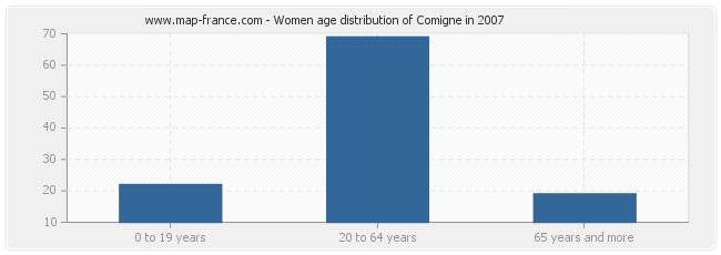 Women age distribution of Comigne in 2007