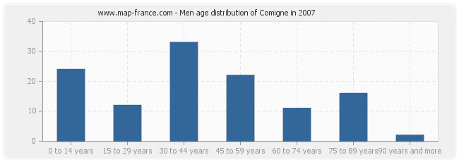 Men age distribution of Comigne in 2007