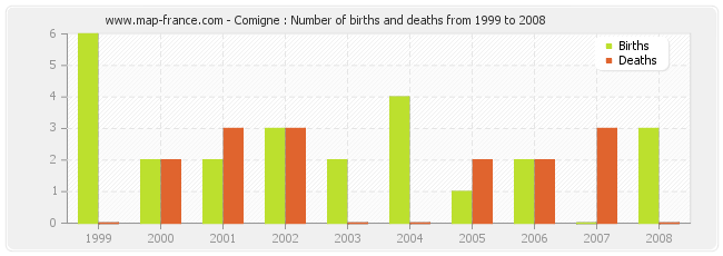 Comigne : Number of births and deaths from 1999 to 2008