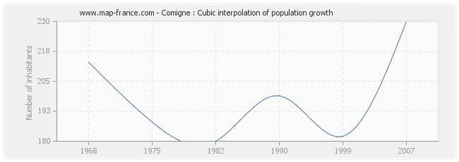 Comigne : Cubic interpolation of population growth