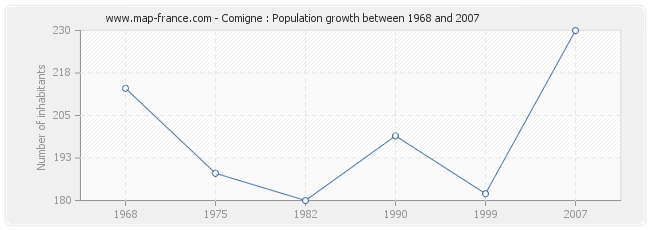 Population Comigne