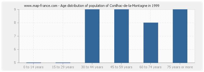 Age distribution of population of Conilhac-de-la-Montagne in 1999
