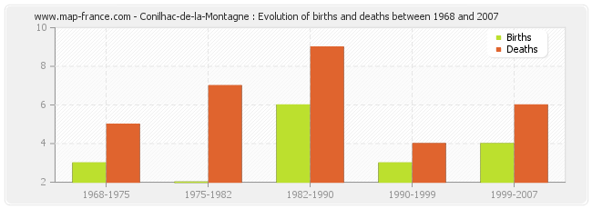 Conilhac-de-la-Montagne : Evolution of births and deaths between 1968 and 2007