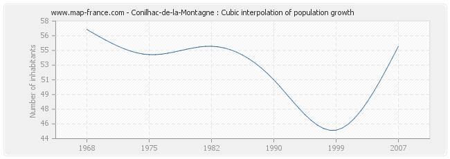 Conilhac-de-la-Montagne : Cubic interpolation of population growth