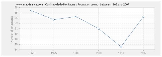 Population Conilhac-de-la-Montagne