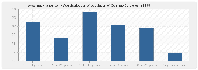 Age distribution of population of Conilhac-Corbières in 1999